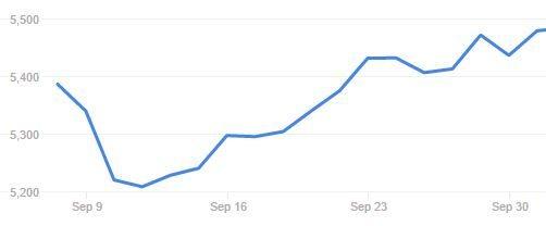 Share Market Update September 2016