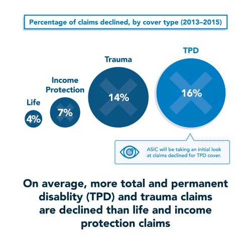 ASIC review of life insurers paying claims